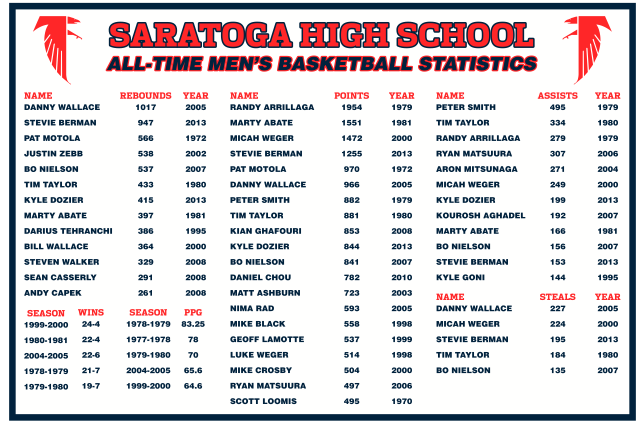 Saratoga All-Time Records!